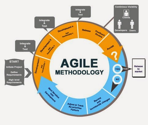 11 best images about agile on pinterest - What Is Agile Methodology Pdf