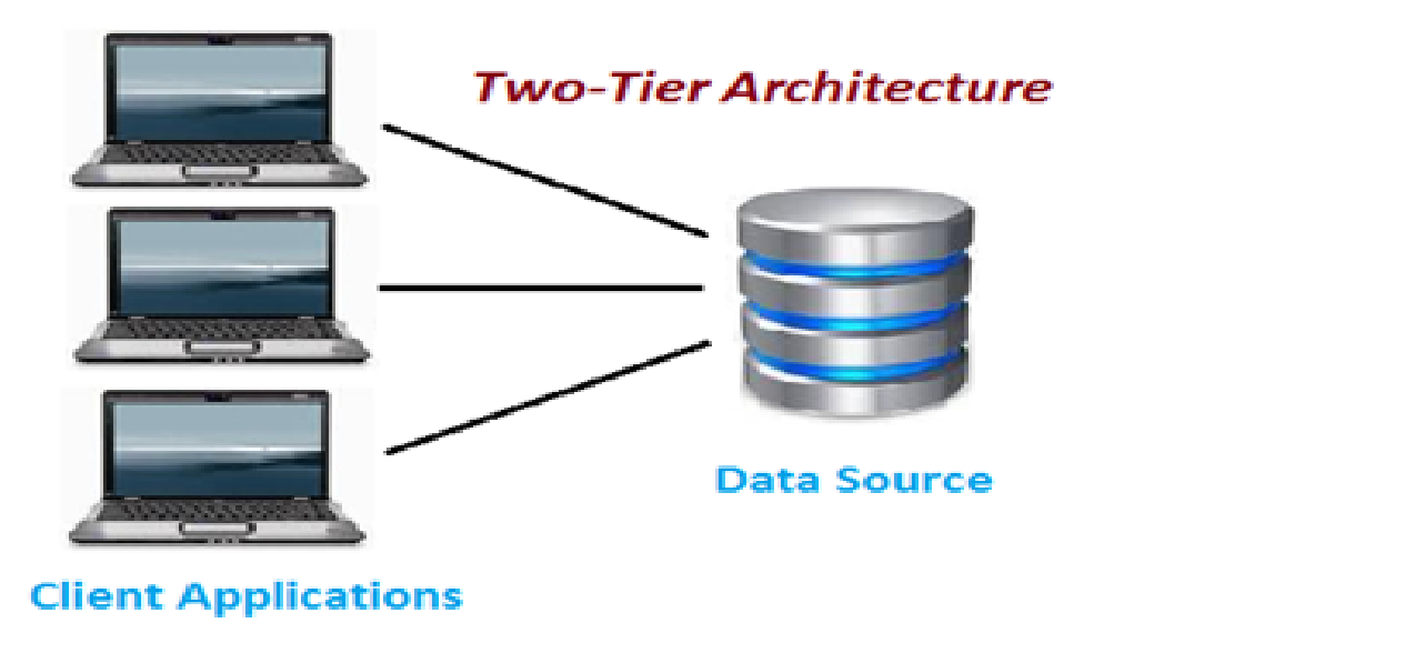 2 tier vs 3 tier architecture software testing is as for Architecture 1 tiers