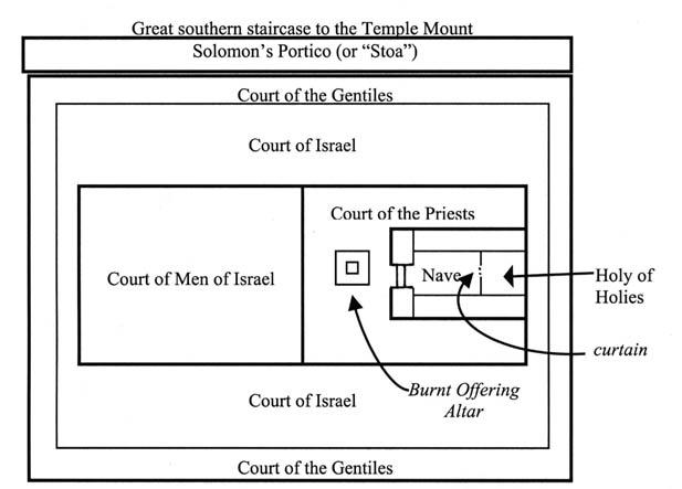 2Holy+Temple+Diagram.jpg
