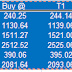 Future and Option Recommendation for 08 December 2014
