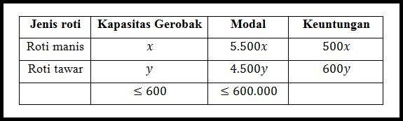 "Model Matematika ""Program Linear"" - Contoh Soal & Pembahasan"