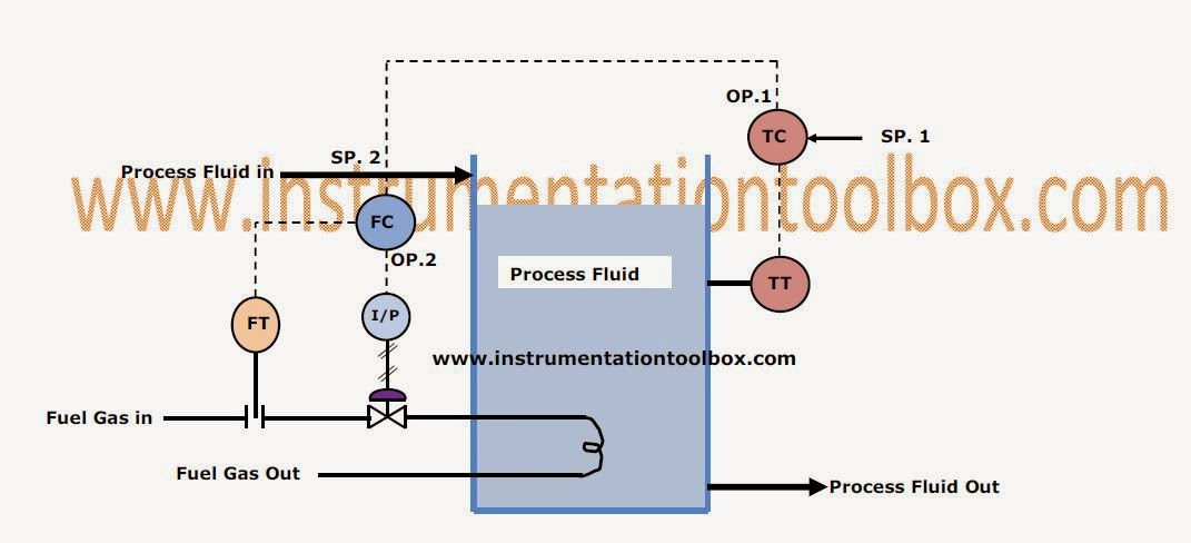 process control basics: cascade control ~ learning instrumentation, Wiring block