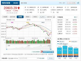 中国株コバンザメ投資 香港ハンセン指数20130628