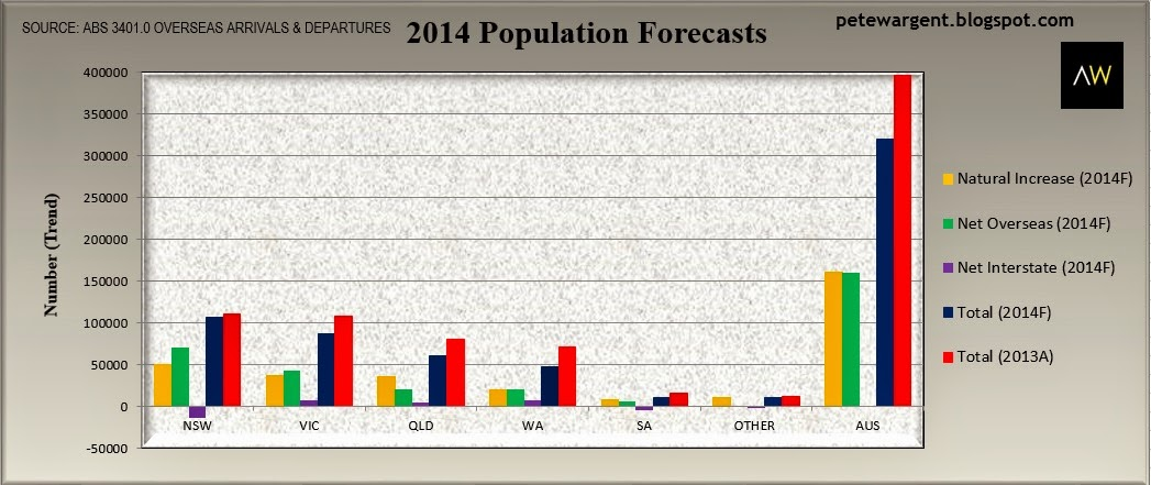 2014 population forecasts