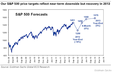 Chart S&P 500 price target forecast 2013