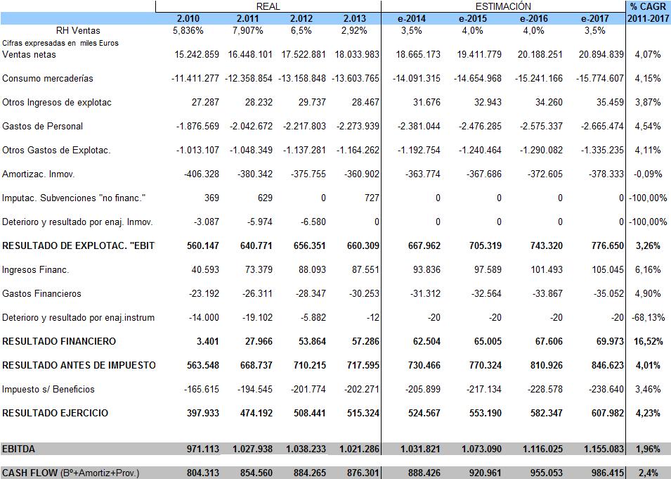 Cuenta de explotación Mercadona, previsiones de negocio Mercadona
