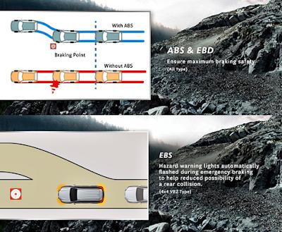 Fitur Keamanan dan Keselamatan Toyota All New Fortuner Terbaru 2016 - Sistem Pengereman ABS + EBD dan EBS with Hazard Warning Lights automatically