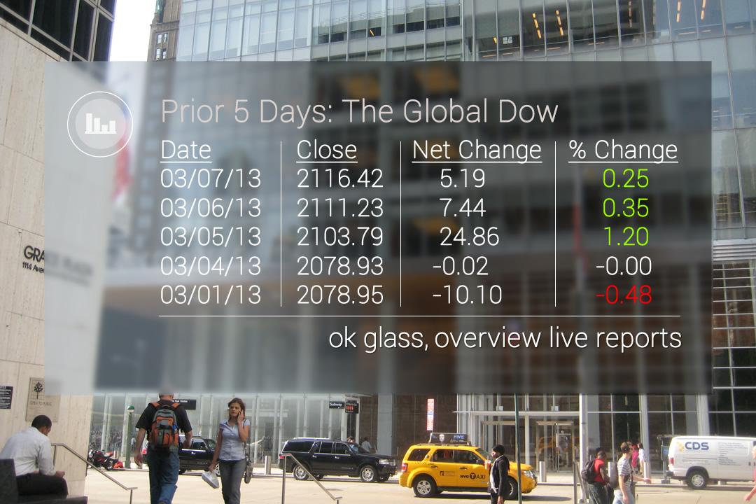 Beurskoersen en -grafieken met Google Glass