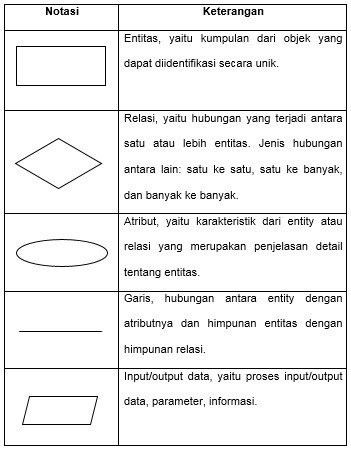 Pengertian entity relationship diagram erd kapanpunbisa ccuart Images