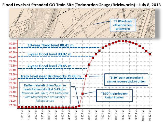 Go Train Flood