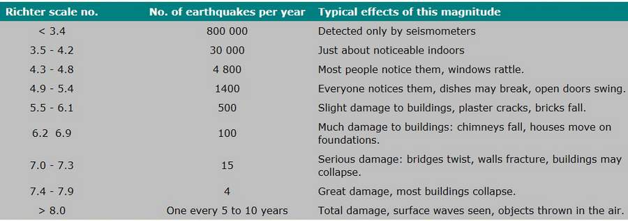 typical effects of earthquake