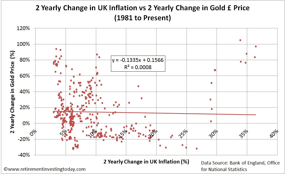 Change in Gold Price vs Change in Inflation over 2 Years