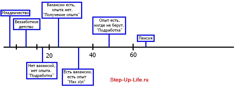 Линия жизни