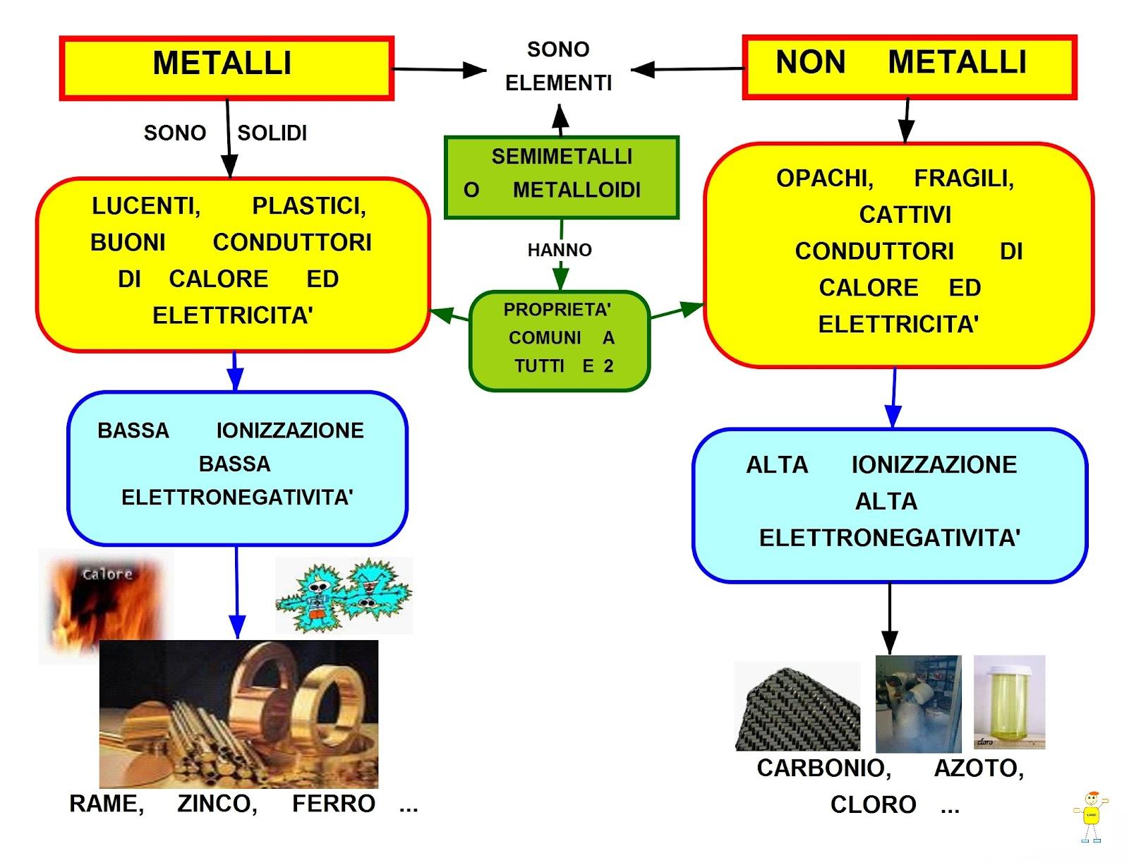 Mappa concettuale i metalli - Metalli e non metalli tavola periodica ...