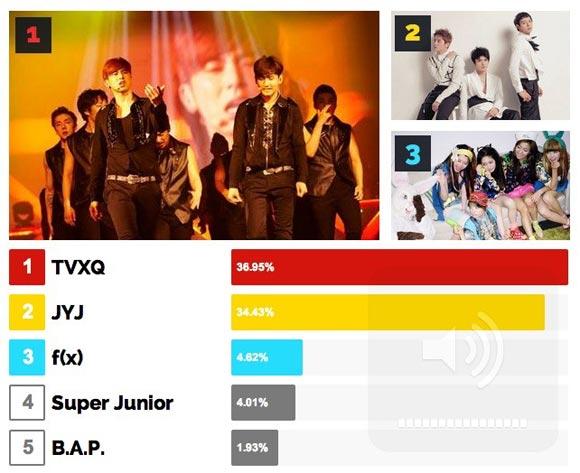TVXQ trở thành nhóm nhạc K-Pop có sức ảnh hưởng lớn nhất 1