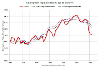 Employment Pop Ratio