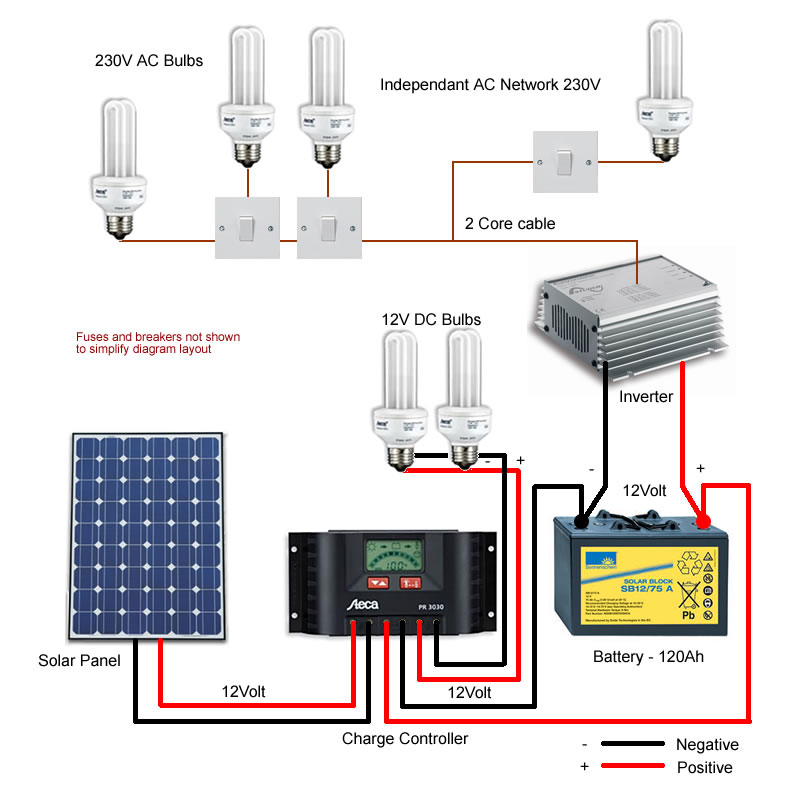 Fine Small Solar Power Wiring Diagram Diagram Data Schema Wiring Cloud Ratagdienstapotheekhoekschewaardnl