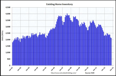 existing home inventory - nationally