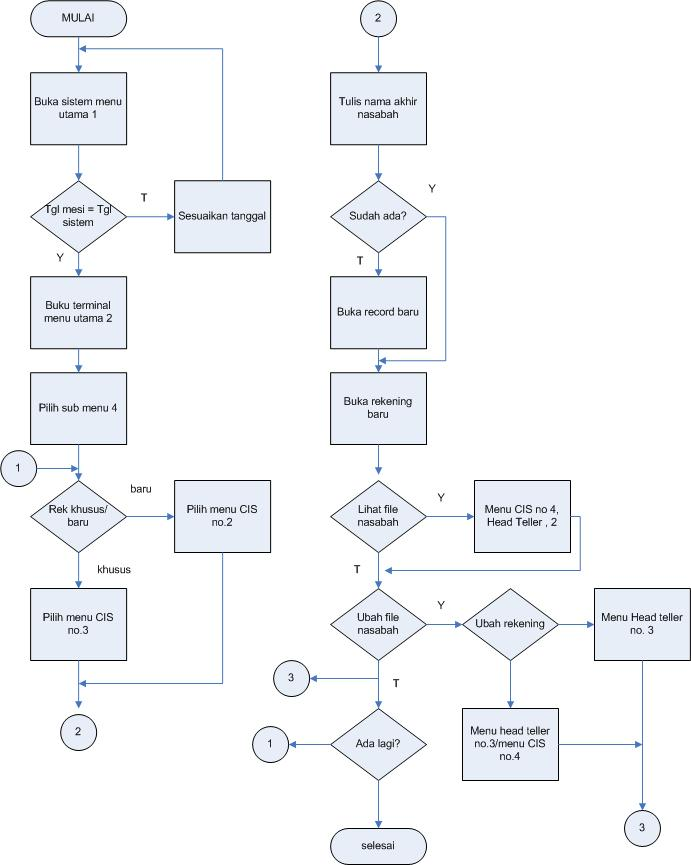 Waysul qoroni khudawandagar elrumi pembukaan pembukaan rekening menggunakan flowchart dfd dan erd flow chart ccuart Choice Image