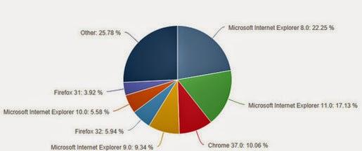 Internet Explorer vẫn là trình duyệt web được dùng nhiều nhất