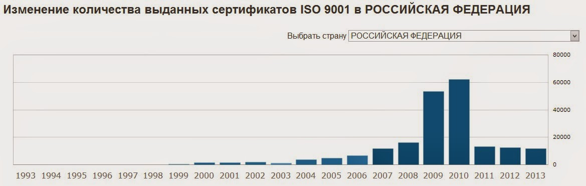 Число сертификатов по исо 9001 в мире плита osb сертификация украина