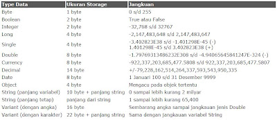 TIPE-TYPE DATA DALAM PROGRAM VB