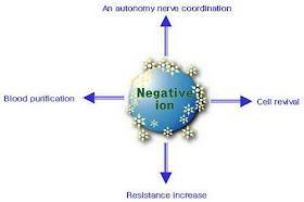 negative-ion