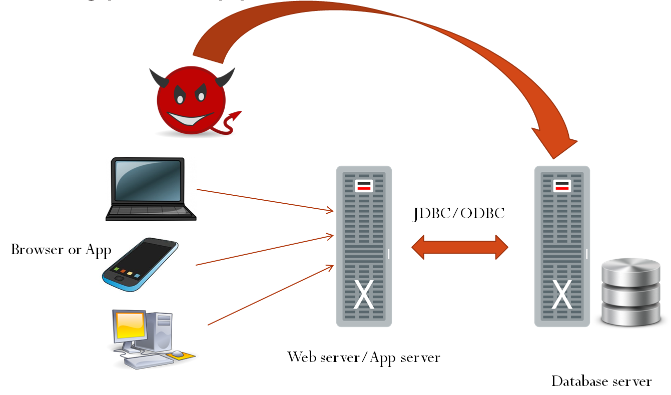web server attacks