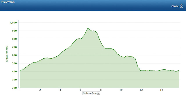 garmin elevation chart of langi ghiran circuit