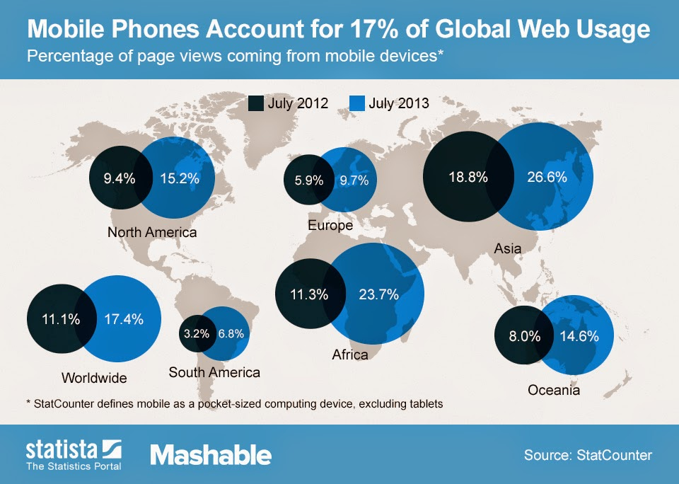 The making of the mobile web