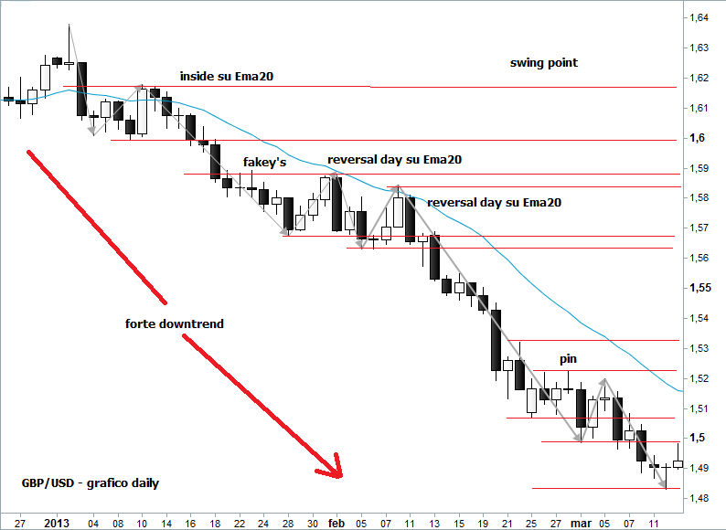 Swing trading in forex pdf