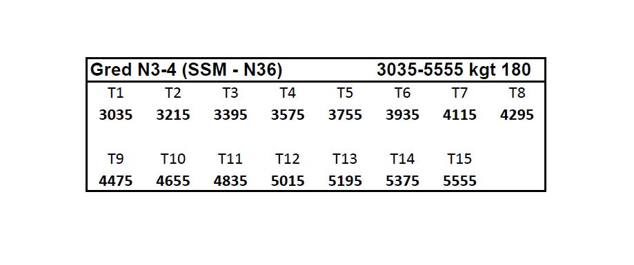 gred terbaru gred n5 1 ssm n11 850 2390 kgt 80 gred n4 1 ssm n17 955