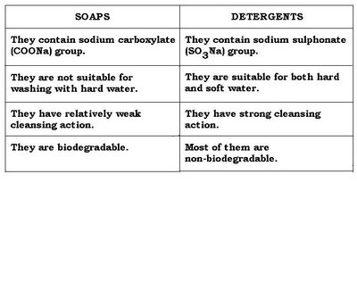What are the chemical differences between detergents and soaps?