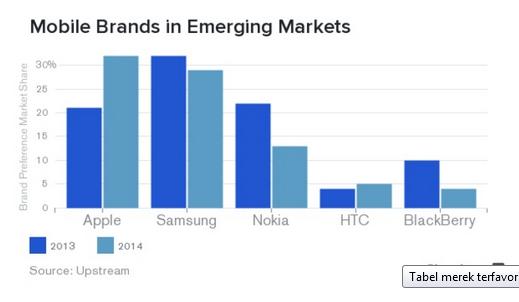 Diagram Mobile Brands tahun 2014