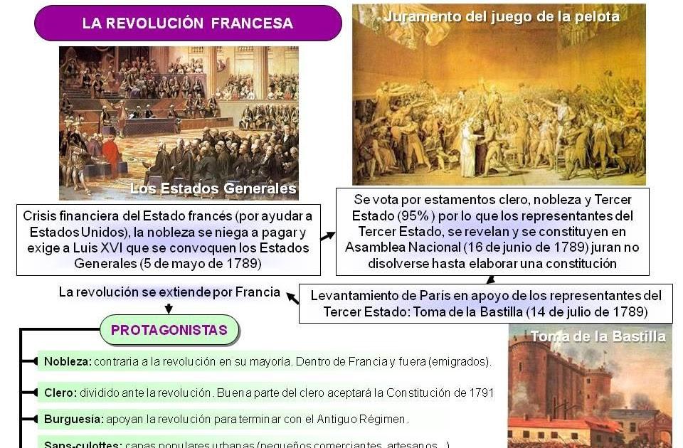 Historia del mundo contempor neo la revoluci n francesa for Caracteristicas del contemporaneo