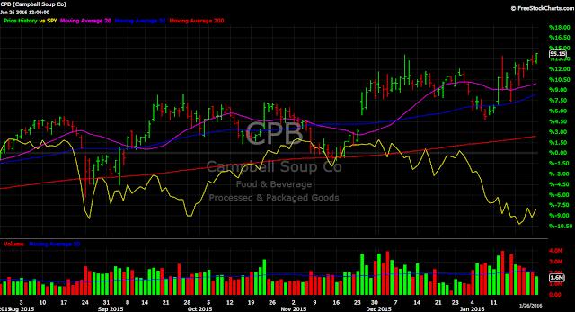 Campbell CPB vs. SPY stock chart 2016