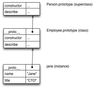 class - Javascript namespace declaration with function ...
