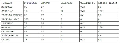 Colesterol mariscos tabla - Colesterol en alimentos tabla ...