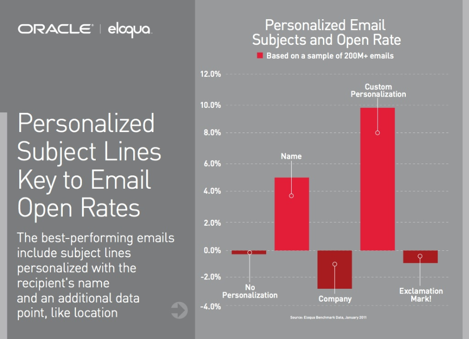 More the custimization in an email, open rates increases