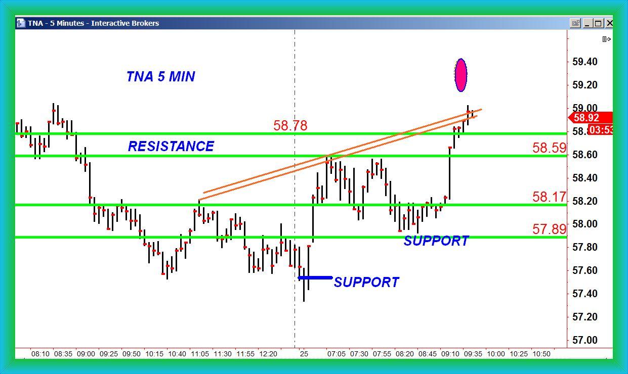 Tna trading system