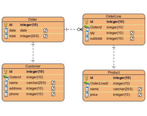 array structure visual logic