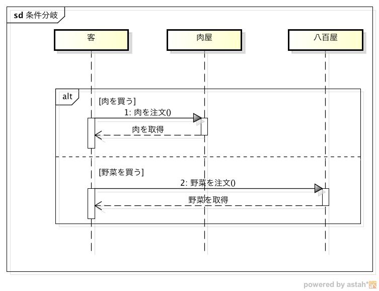 Alt シーケンス 図 PlantUMLの実践応用(シーケンス図)