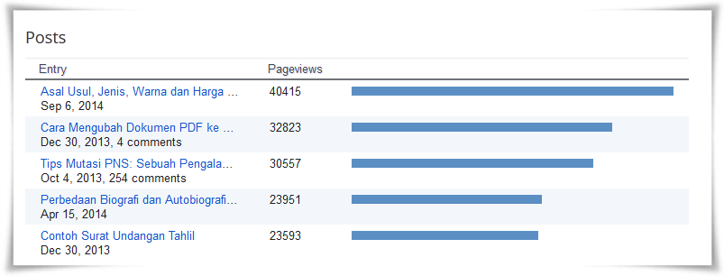 5 Artikel Terpopuler di Bog muradmaulana dot com Tahun 2014