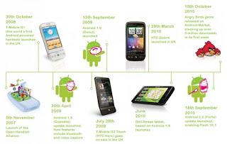 Seribu Pernak Pernik Ponsel Android