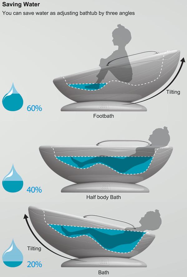Ванна Body Wash, которая экономит воду