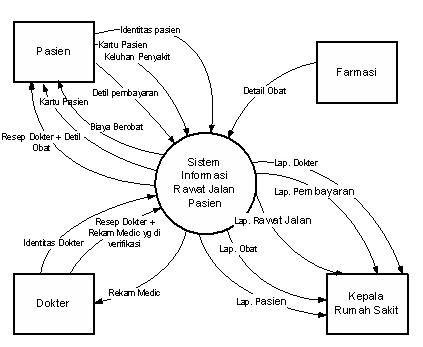 Dfd Sistem Informasi Pasien Rawat Jalan additionally With Diagram Explain Functional Block also Flowchart likewise Functional Block Diagram Ex le as well Distribution Diagram Meaning. on functional flow block diagram