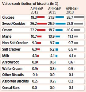 glucose biscuit market share 