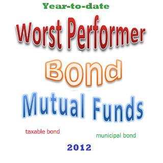 Worst Performer Bond Mutual Funds 2012 logo