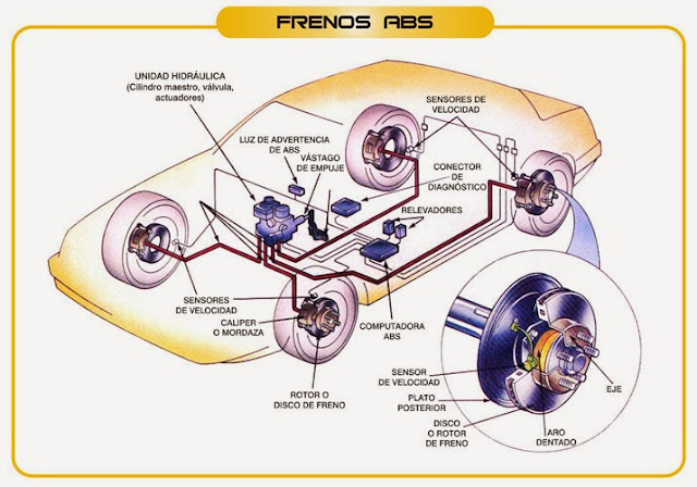 Los Frenos ABS