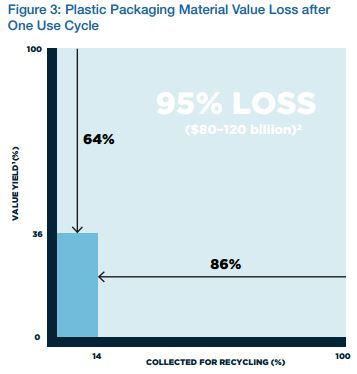 WEF estimates on economic loss from plastic packaging